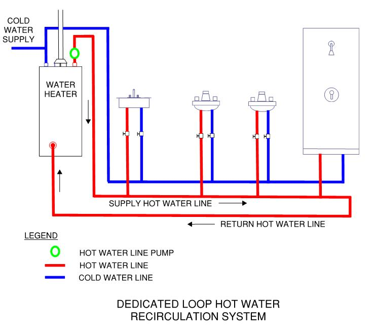Instant hot water home serving the greater atlanta area for Pros and cons of hot water recirculating pump